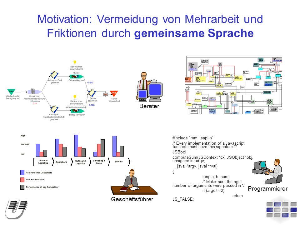 MEMO: Adaptierbare Methode Methode Struktur Vorgehensweise+= MEMO-Kern Makroprozess generischer Bezugsrahmen Mikroprozess Ziele Modellierungssprachen Adaption (z.B.: E-Commerce) angepasster Bezugsrahmen erweiterte/modifizierte/neue Modellierungssprachen angepasster Makroprozess angepasster Mikroprozess angepasste Ziele Bewertungskriterien
