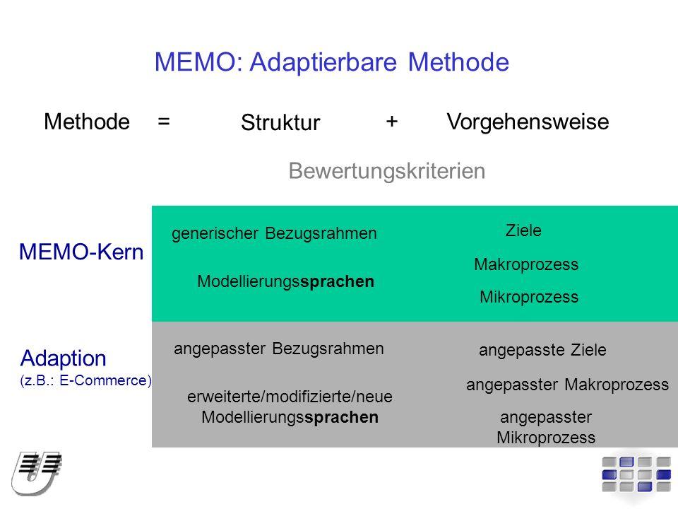 MEMO: Adaptierbare Methode Methode Struktur Vorgehensweise+= MEMO-Kern Makroprozess generischer Bezugsrahmen Mikroprozess Ziele Modellierungssprachen