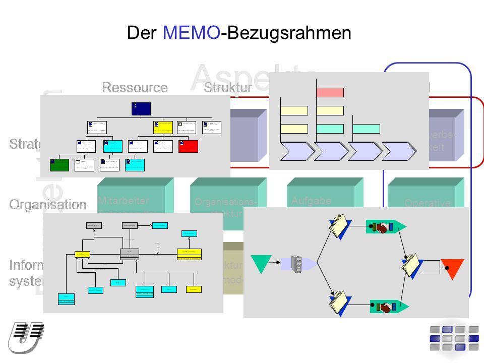 Der MEMO-Bezugsrahmen Personal Technologie Plattform Anwendung Wertkette Wertsystem Organisations- struktur Mitarbeiter Betriebsmittel SGE Wettbewerbs