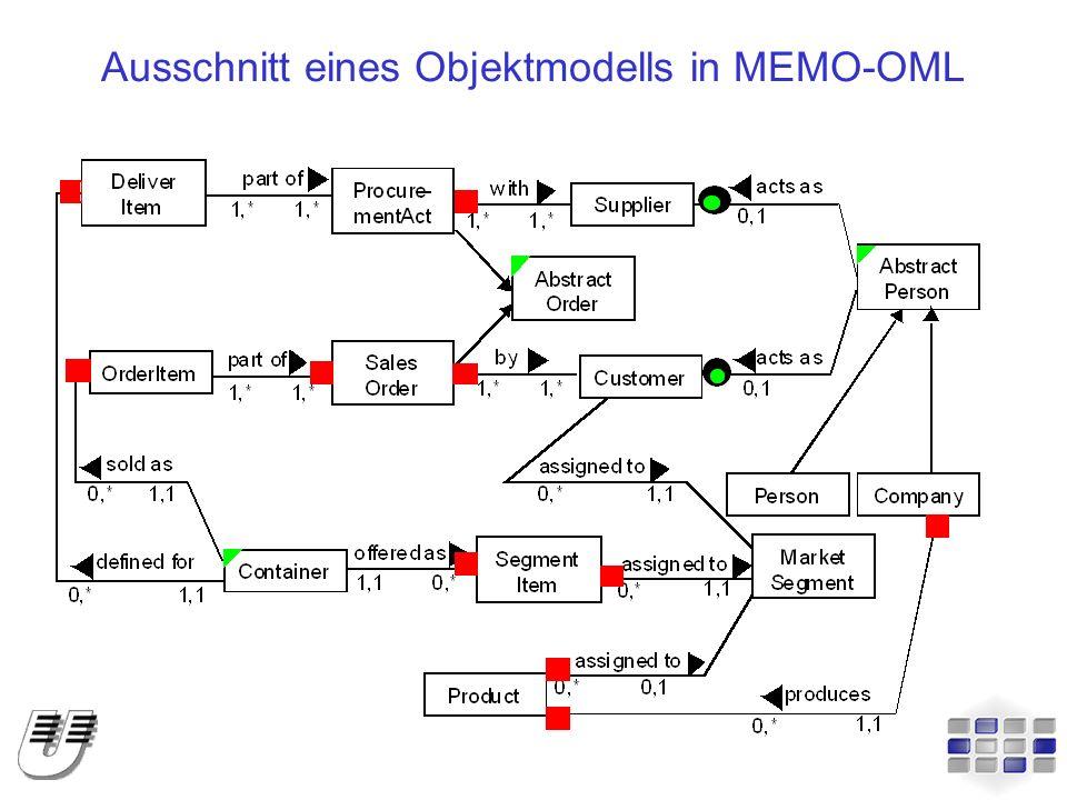 Metamodell der MEMO-OML (Ausschnitt) ObjectModel GenericClass InteractionLink BasicAttributeClassFeatureBasicServiceAssociation Link Basic Interaction Deferred Interaction Attribute Redefined Attribute C1 Spezialisierungen dürfen nicht zyklisch sein C1 part of 1,* 1,1 specialised from 0,* features 1,1 0,* linked via 0,* 1,1 Multiplicity A 1,1 Redefined Interaction