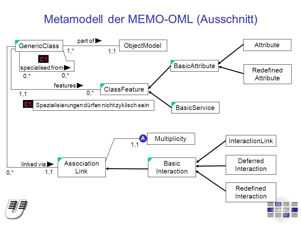 Metamodell der MEMO-OML (Ausschnitt) ObjectModel GenericClass InteractionLink BasicAttributeClassFeatureBasicServiceAssociation Link Basic Interaction