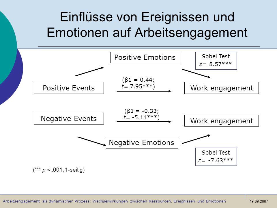 Arbeitsengagement als dynamischer Prozess: Wechselwirkungen zwischen Ressourcen, Ereignissen und Emotionen 19.09.2007 Einflüsse von Ereignissen und Em