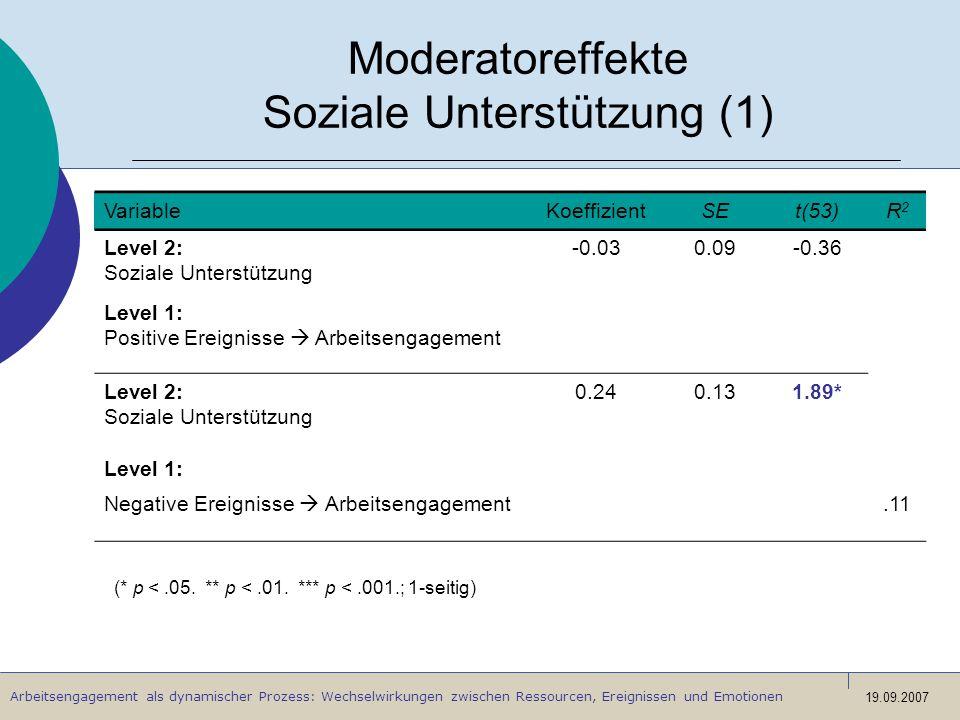 Arbeitsengagement als dynamischer Prozess: Wechselwirkungen zwischen Ressourcen, Ereignissen und Emotionen 19.09.2007 Moderatoreffekte Soziale Unterst