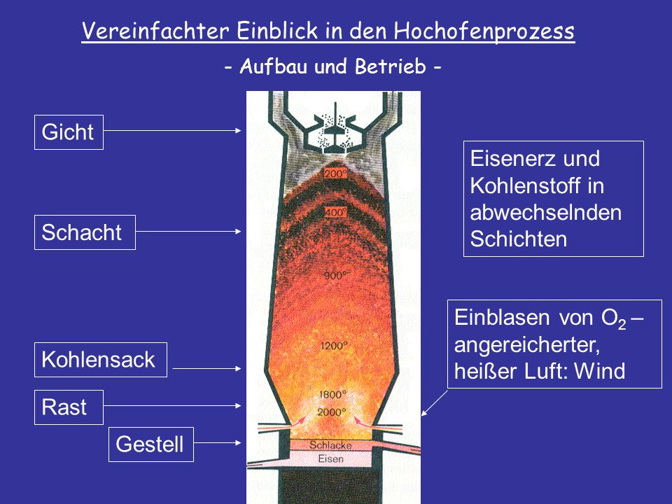 Vereinfachter Einblick in den Hochofenprozess Gicht Schacht Kohlensack Rast Gestell Eisenerz und Kohlenstoff in abwechselnden Schichten Einblasen von O 2 – angereicherter, heißer Luft: Wind - Aufbau und Betrieb -