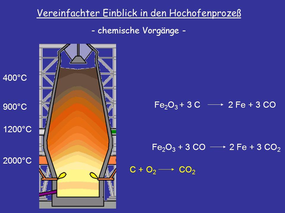 Vereinfachter Einblick in den Hochofenprozeß - chemische Vorgänge - 2000°C 1200°C 900°C 400°C Fe 2 O 3 + 3 CO2 Fe + 3 CO 2 Fe 2 O 3 + 3 C2 Fe + 3 CO C + O 2 CO 2