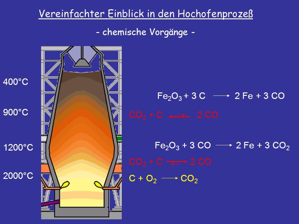 Vereinfachter Einblick in den Hochofenprozeß - chemische Vorgänge - 2000°C 1200°C 900°C 400°C Fe 2 O 3 + 3 CO2 Fe + 3 CO 2 Fe 2 O 3 + 3 C2 Fe + 3 CO C + O 2 CO 2 CO 2 + C2 CO CO 2 + C2 CO
