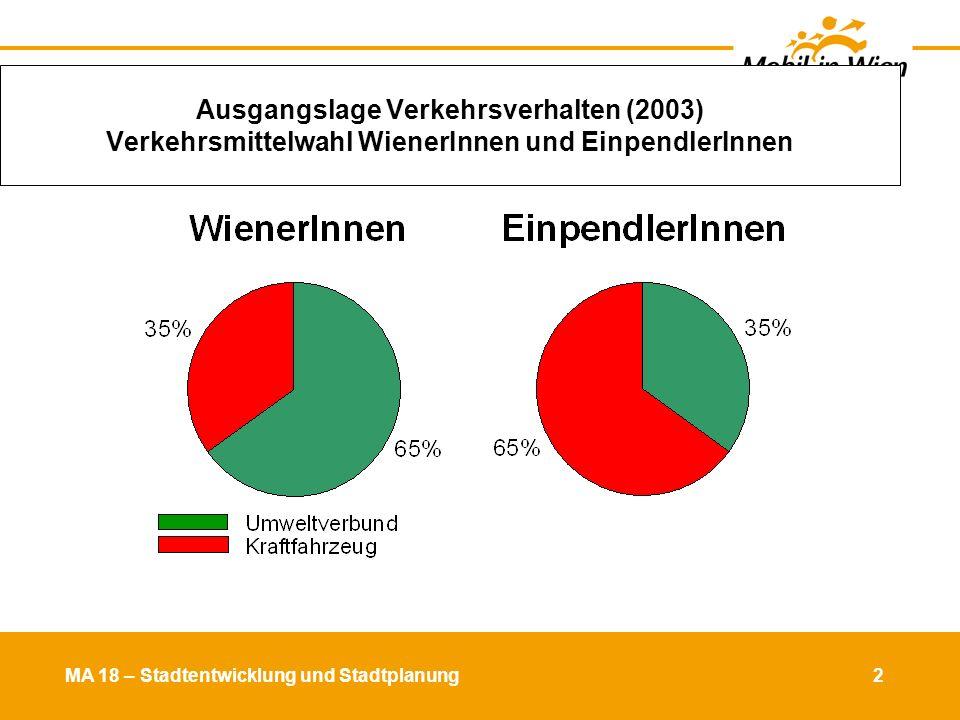MA 18 – Stadtentwicklung und Stadtplanung 3 Hauptziel Verkehrsverlagerung Wege der WienerInnenQuell-/Zielverkehr Quelle: Socialdata 1993 28 3 0 30 10 29 2006 27 4 0 25 9 35 2001 27 3 1 26 9 34 1-9,20 30 6 0 17 7 40 14-19 26 2 0 23 10 39 10-11 27 3 0 9 34 12,13,23 25 4 0 31 10 30 2020 45 55 2001 35 65 2006 37 63 Wien insgesamtBezirksgruppen 2006 Zu Fuß Fahrrad Mot.