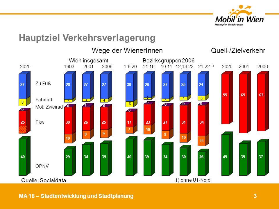 MA 18 – Stadtentwicklung und Stadtplanung 4 Evaluierung der Rahmenbedingungen Bevölkerungsentwicklung 2005 / 2020 / 2030 + 80.000 Pkw bei konstanter Motorisierung bis 2030 (395 Pkw/1.000 EW) Änderung WienBezirke 11, 21 - 23Umland 202020302020203020202030 absolut+ 212.200+ 301.400+ 94.000+ 101.500+ 80.200+ 125.200 %+ 13,0+ 18,5+ 21,0+ 22,7+ 13,6+ 21,4 Quelle: Statistik Austria, kleinräumige Bevölkerungsprognose für Wien 2005 - 2035 Die Außenbezirke und das Umland wachsen dynamisch