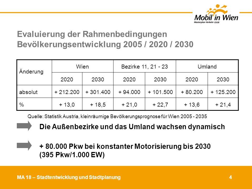 MA 18 – Stadtentwicklung und Stadtplanung 5 Hauptziel Kfz-Verkehrsvermeidung Verkehrsstärke an Gemeindestraßen A+B 2000 - 2005: Quelle: Händische Straßenverkehrszählung an Gemeindestraßen A+B Ziel 2020 Quelle: Socialdata Pkw-Fahrleistung in Wien (DTV) in Fahrzeugkilometer (Fzg-km) +3,7% 20012006 Pkw-Fahrleistung der WienerInnen in Wien in Fzg-km +1,44% 20012006 +16,9% Pkw-Fahrleistung der Nicht-WienerInnen in Wien in Fahrzeugkilometer 20012006 An der Landesgrenze W/NÖ + 10,1 % Wien insgesamt+ 3,7 % Innerhalb von Gürtel und Donaukanal- 3,0 %2001-2006: +6,5% EW