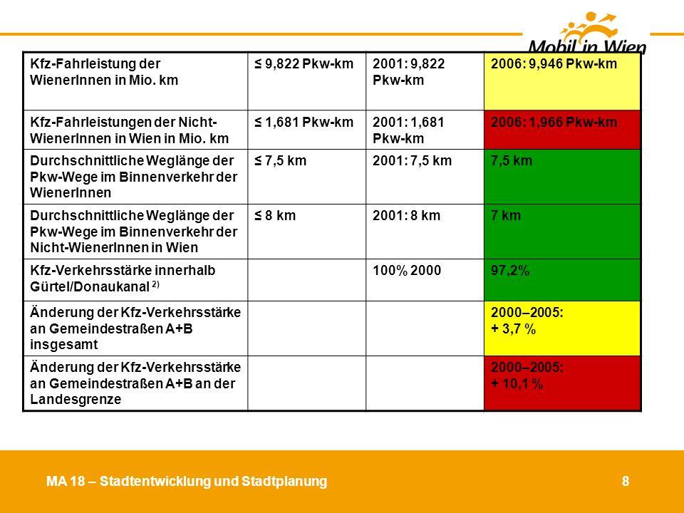 MA 18 – Stadtentwicklung und Stadtplanung 9 EvaluierungskriteriumZiel 2020Ausgangslage 2001 Stand 2006 Modal Split der WienerInnen für alle Wochentage 25 % MIV 40 % ÖV 36 % MIV 34 % ÖV 34 % MIV 35 % ÖV Modal Split im stadt- grenzüberschreitenden Verkehr 55 % MIV 45 % ÖV 65 % MIV 35 % ÖV 63 % MIV 37 % ÖV