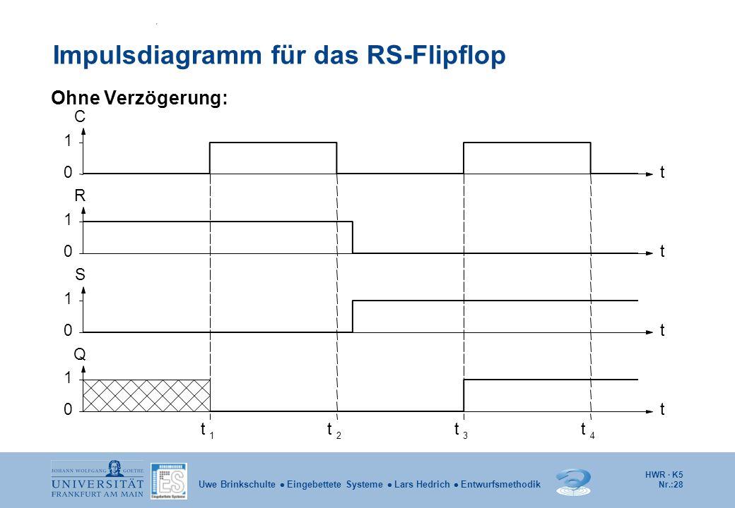 HWR · K5 Nr.:28 Uwe Brinkschulte Eingebettete Systeme Lars Hedrich Entwurfsmethodik Impulsdiagramm für das RS-Flipflop Ohne Verzögerung: