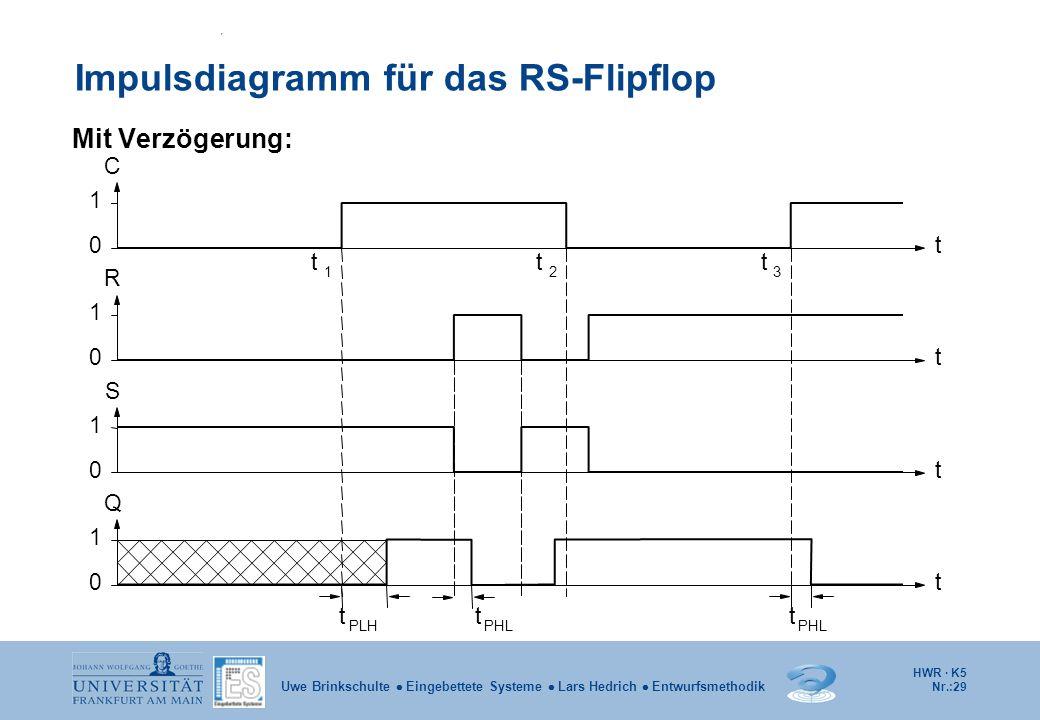 HWR · K5 Nr.:29 Uwe Brinkschulte Eingebettete Systeme Lars Hedrich Entwurfsmethodik Impulsdiagramm für das RS-Flipflop Mit Verzögerung: C Q 0 1 0 1 0