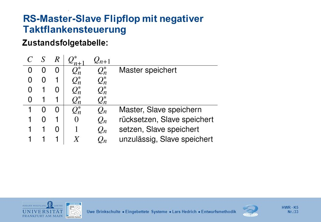 HWR · K5 Nr.:33 Uwe Brinkschulte Eingebettete Systeme Lars Hedrich Entwurfsmethodik RS-Master-Slave Flipflop mit negativer Taktflankensteuerung Zustan