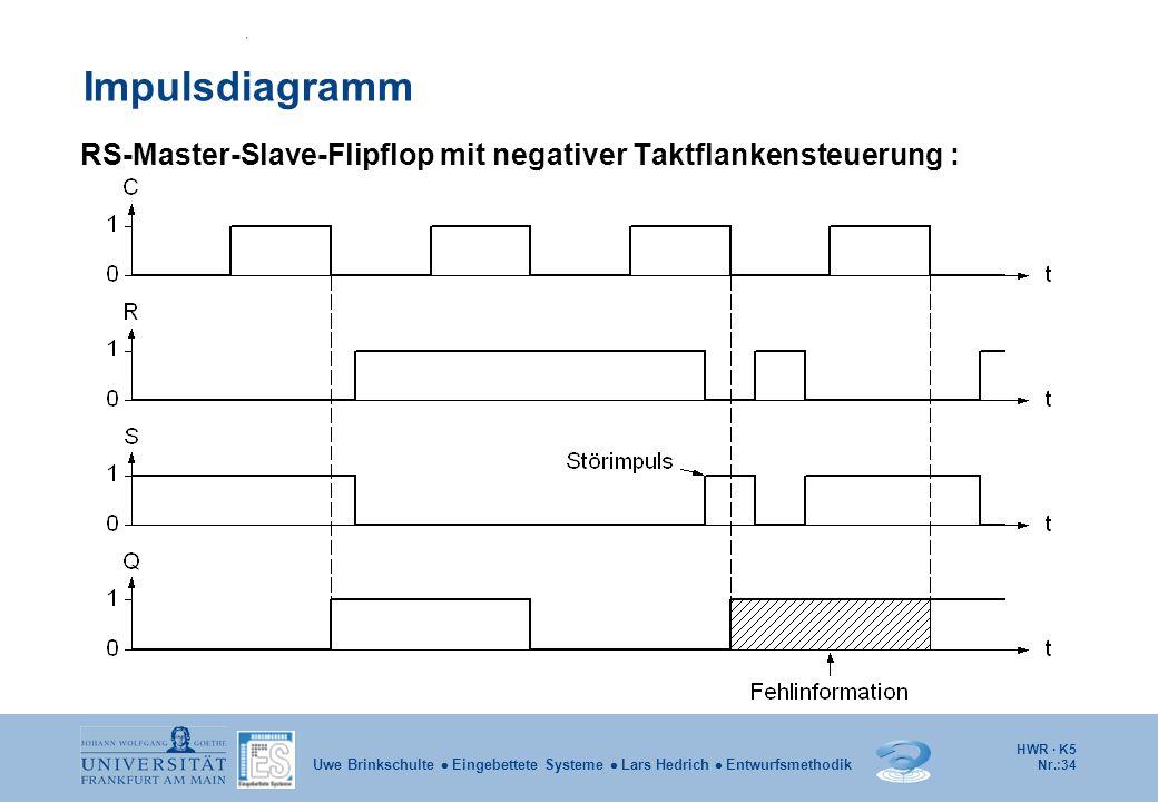 HWR · K5 Nr.:34 Uwe Brinkschulte Eingebettete Systeme Lars Hedrich Entwurfsmethodik Impulsdiagramm RS-Master-Slave-Flipflop mit negativer Taktflankens