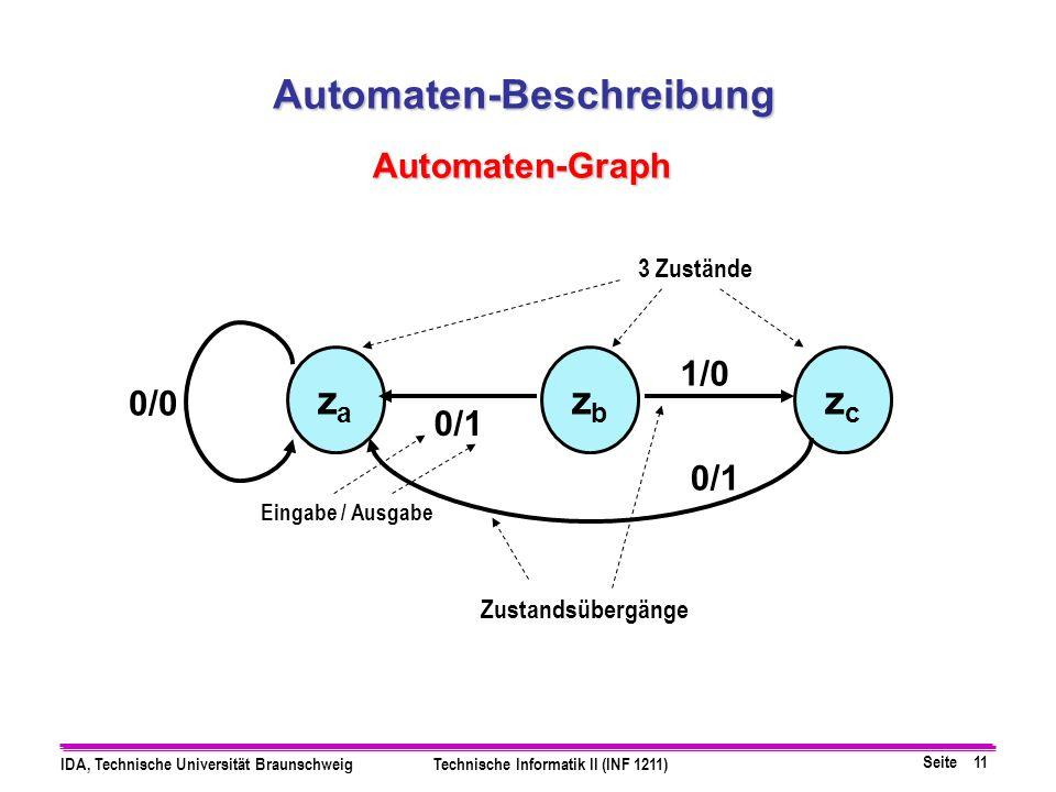 Seite 11 IDA, Technische Universität BraunschweigTechnische Informatik II (INF 1211) zczc zbzb zaza 1/0 0/1 0/0 Eingabe / Ausgabe Automaten-Beschreibu
