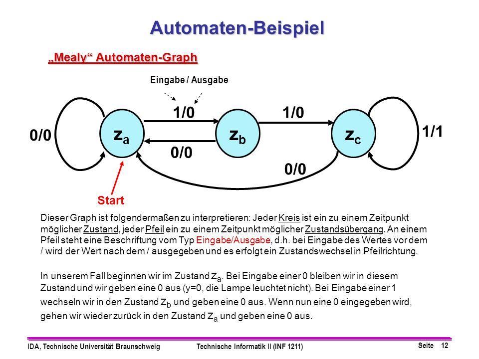 Seite 12 IDA, Technische Universität BraunschweigTechnische Informatik II (INF 1211) zczc zbzb zaza 1/0 0/0 1/1 Dieser Graph ist folgendermaßen zu int