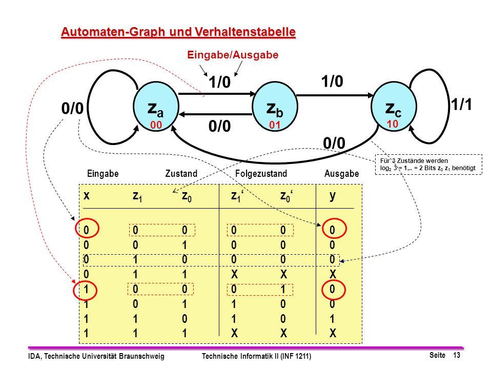 Seite 13 IDA, Technische Universität BraunschweigTechnische Informatik II (INF 1211) xz 1 z 0 z 1z 0y 000000 001000 010000 011XXX 100010 101100 110101