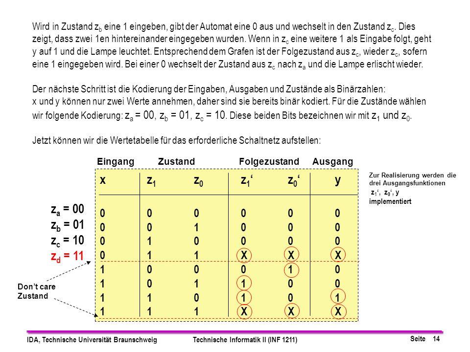 Seite 14 IDA, Technische Universität BraunschweigTechnische Informatik II (INF 1211) xz 1 z 0 z 1z 0y 000000 001000 010000 011XXX 100010 101100 110101