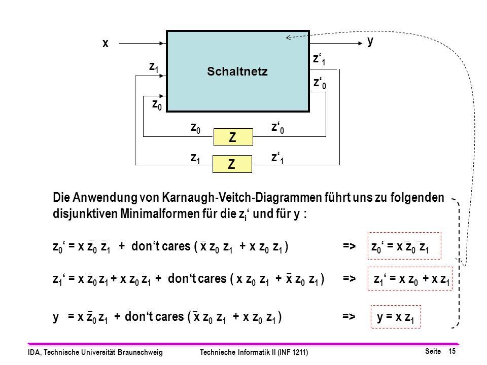 Seite 15 IDA, Technische Universität BraunschweigTechnische Informatik II (INF 1211) Z x y z1z1 z0z0 z1z1 z0z0 & & & z1z1 z0z0 z1z1 z0z0 Z Schaltnetz