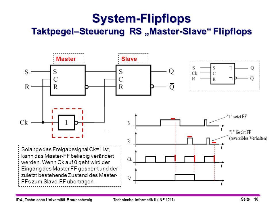 Seite 10 IDA, Technische Universität BraunschweigTechnische Informatik II (INF 1211) System-Flipflops Taktpegel–Steuerung RS Master-Slave Flipflops So