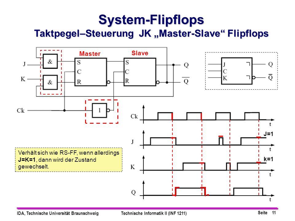 Seite 11 IDA, Technische Universität BraunschweigTechnische Informatik II (INF 1211) System-Flipflops Taktpegel–Steuerung JK Master-Slave Flipflops Ma