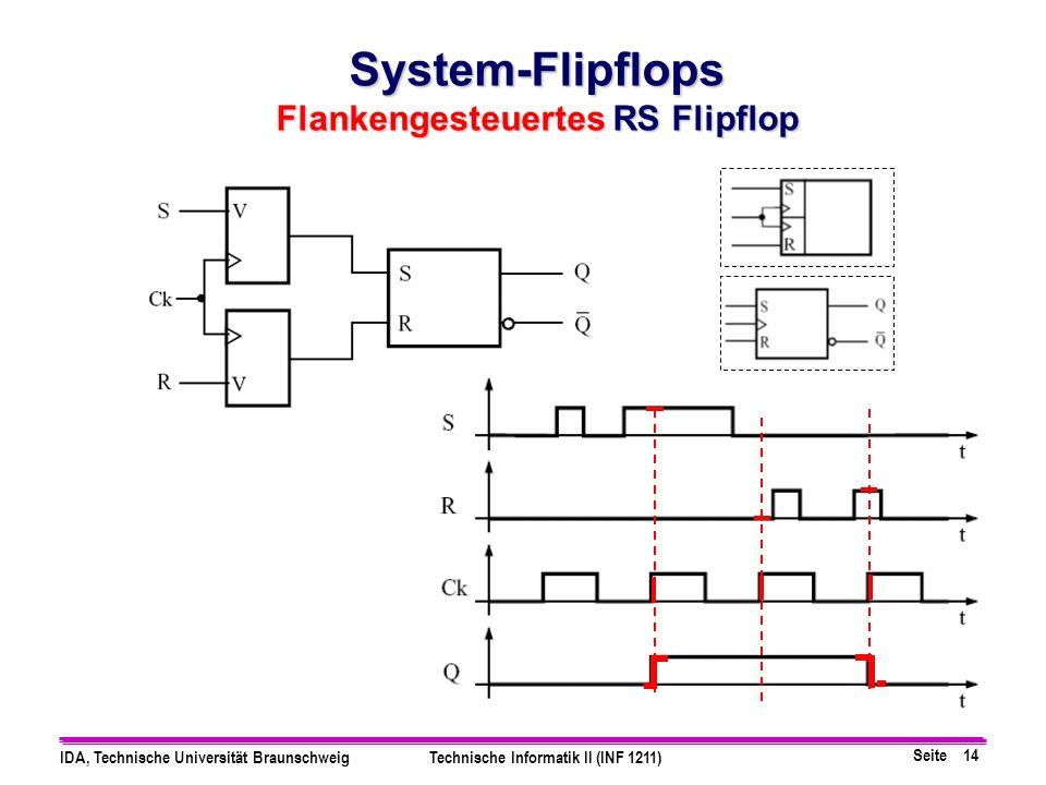 Seite 14 IDA, Technische Universität BraunschweigTechnische Informatik II (INF 1211) System-Flipflops Flankengesteuertes RS Flipflop