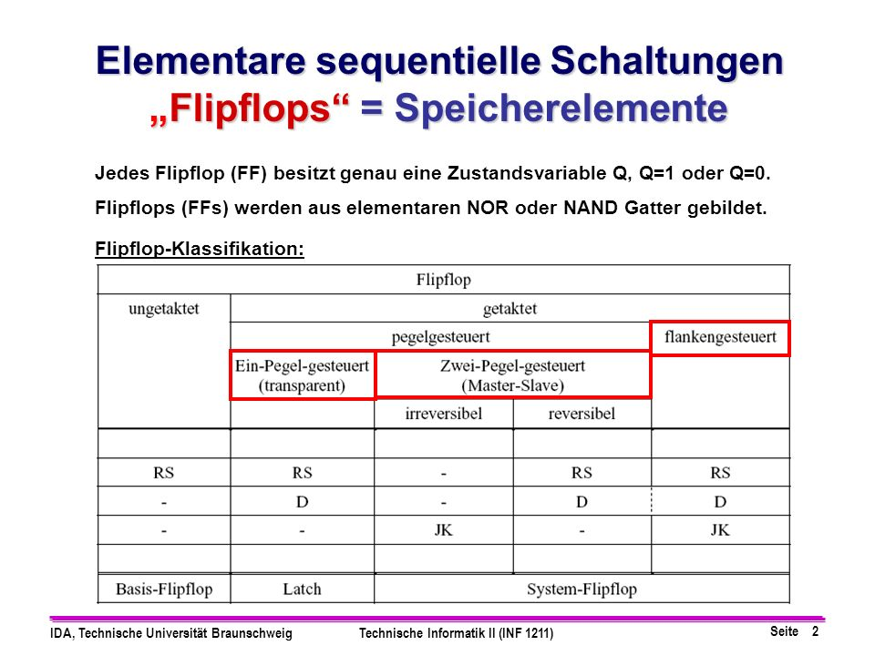 Seite 2 IDA, Technische Universität BraunschweigTechnische Informatik II (INF 1211) Elementare sequentielle Schaltungen Flipflops = SpeicherelementeFl