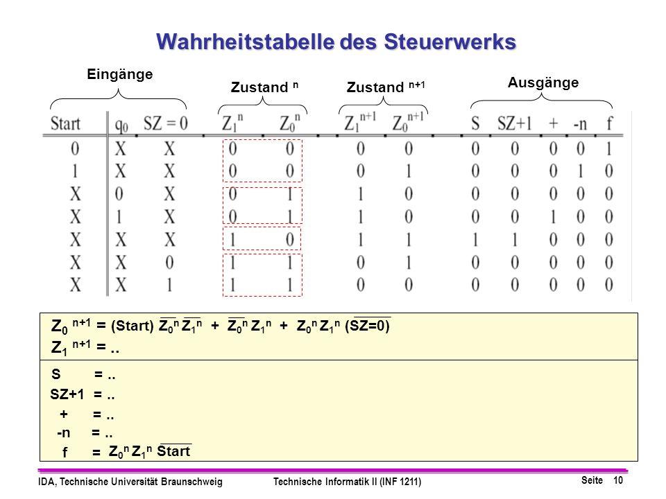 Seite 10 IDA, Technische Universität BraunschweigTechnische Informatik II (INF 1211) Wahrheitstabelle des Steuerwerks Eingänge Zustand n Zustand n+1 Ausgänge Z 0 n+1 = Z 1 n+1 =..