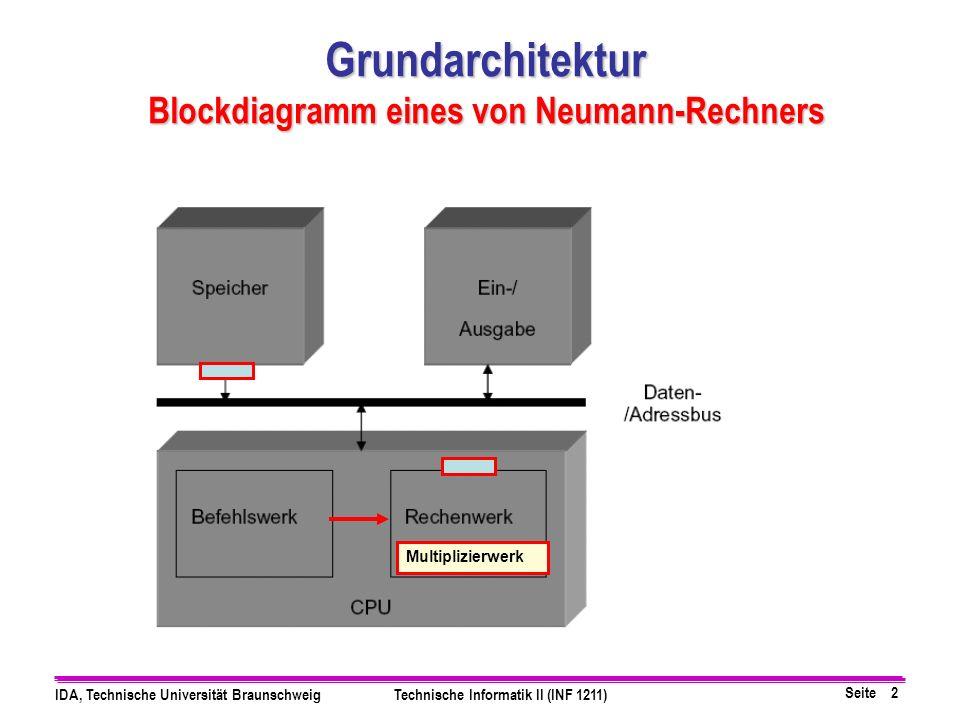 Seite 2 IDA, Technische Universität BraunschweigTechnische Informatik II (INF 1211) Grundarchitektur Blockdiagramm eines von Neumann-Rechners Multipli