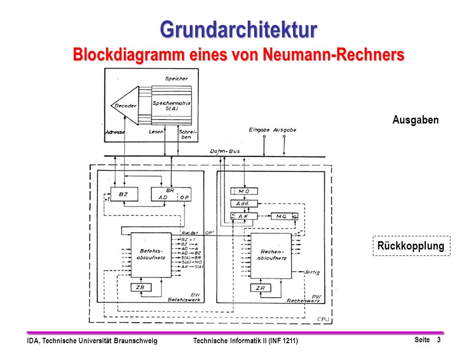 Seite 3 IDA, Technische Universität BraunschweigTechnische Informatik II (INF 1211) Grundarchitektur Blockdiagramm eines von Neumann-Rechners Ausgaben Rückkopplung