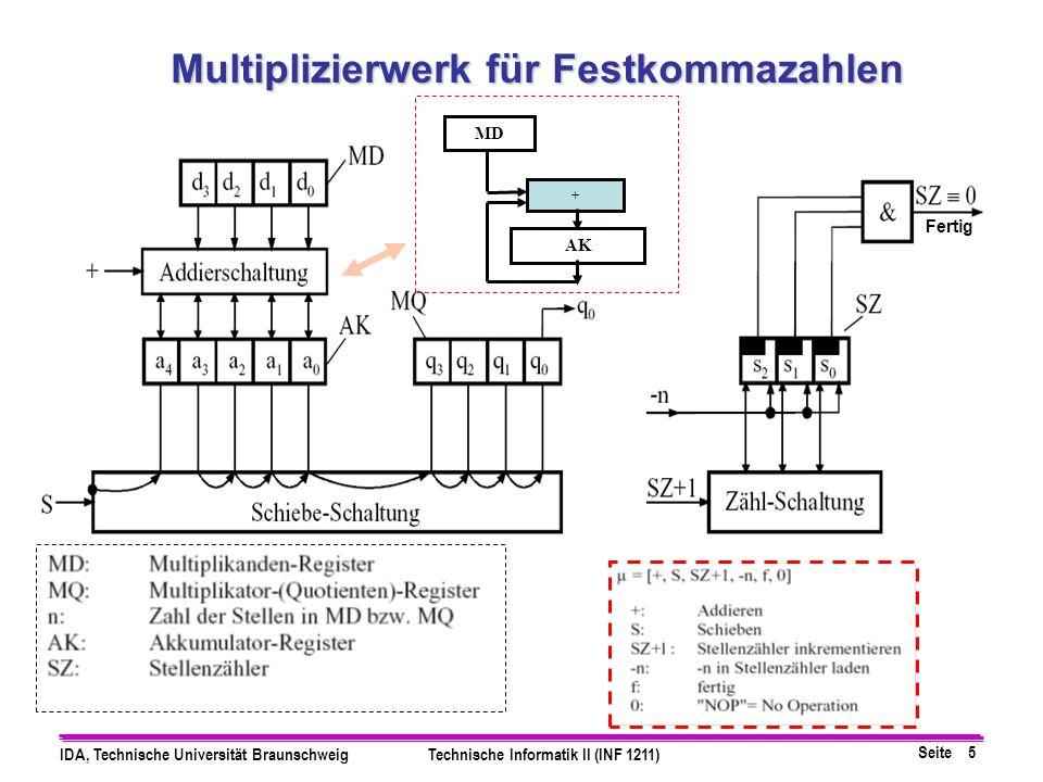 Seite 5 IDA, Technische Universität BraunschweigTechnische Informatik II (INF 1211) Multiplizierwerk für Festkommazahlen Fertig AK MD +