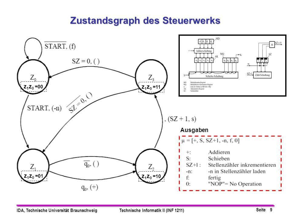 Seite 9 IDA, Technische Universität BraunschweigTechnische Informatik II (INF 1211) Zustandsgraph des Steuerwerks z 1 z 0 =00 z 1 z 0 =01 z 1 z 0 =10 z 1 z 0 =11 Ausgaben