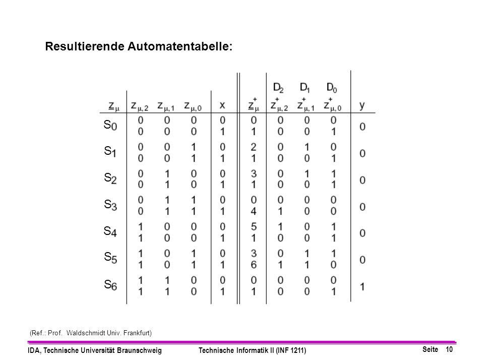 Seite 10 IDA, Technische Universität BraunschweigTechnische Informatik II (INF 1211) Resultierende Automatentabelle: S S S S S S S (Ref.: Prof.