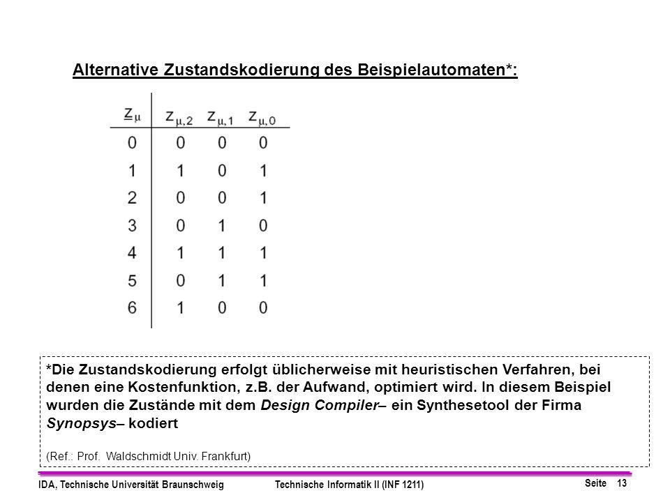 Seite 13 IDA, Technische Universität BraunschweigTechnische Informatik II (INF 1211) Alternative Zustandskodierung des Beispielautomaten*: *Die Zustandskodierung erfolgt üblicherweise mit heuristischen Verfahren, bei denen eine Kostenfunktion, z.B.