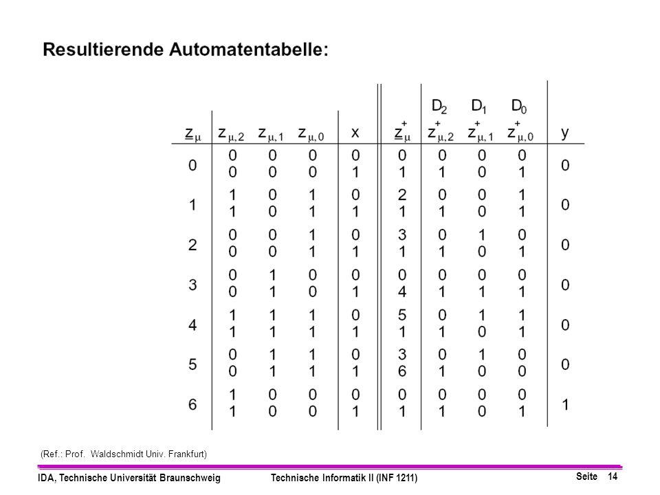 Seite 14 IDA, Technische Universität BraunschweigTechnische Informatik II (INF 1211) (Ref.: Prof.