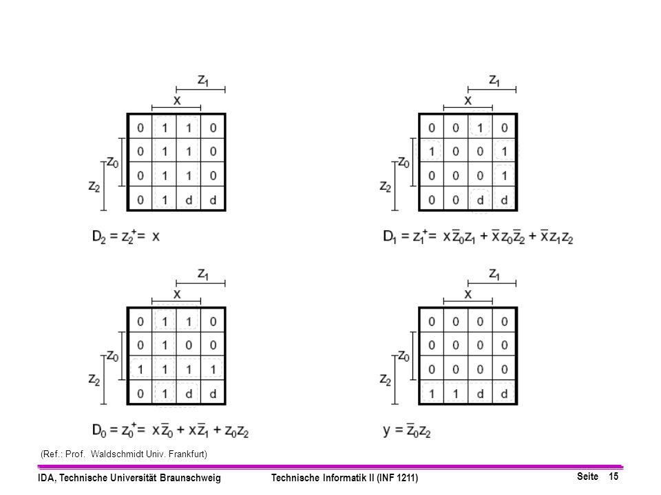 Seite 15 IDA, Technische Universität BraunschweigTechnische Informatik II (INF 1211) (Ref.: Prof.