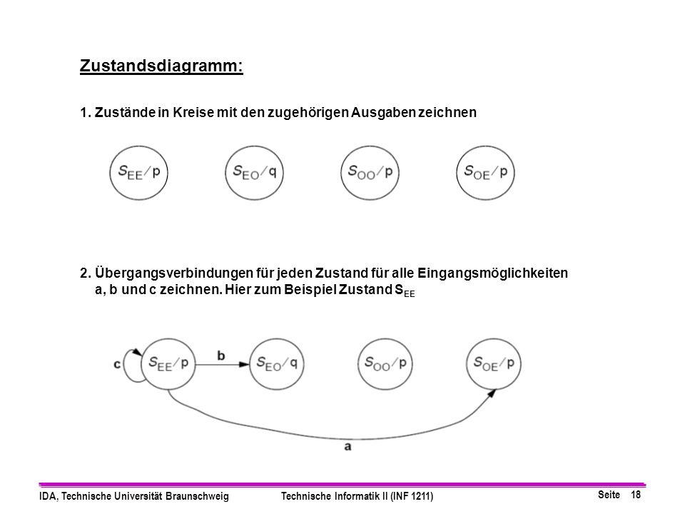 Seite 18 IDA, Technische Universität BraunschweigTechnische Informatik II (INF 1211) Zustandsdiagramm: 1.
