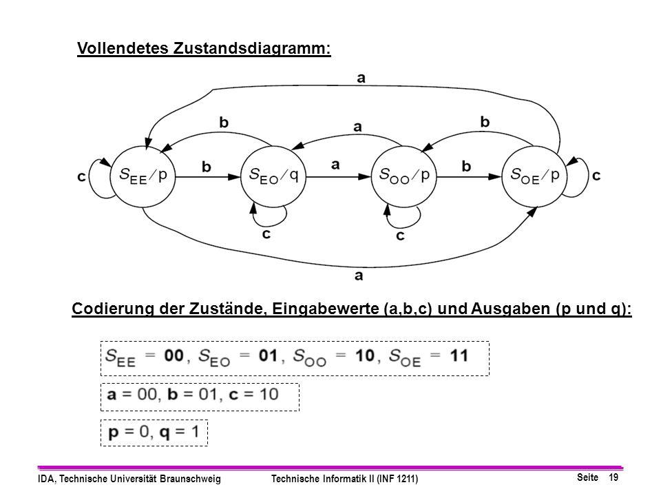Seite 19 IDA, Technische Universität BraunschweigTechnische Informatik II (INF 1211) Vollendetes Zustandsdiagramm: Codierung der Zustände, Eingabewerte (a,b,c) und Ausgaben (p und q):