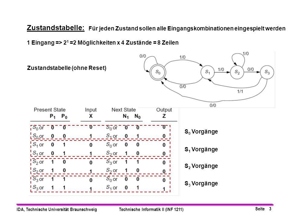 Seite 3 IDA, Technische Universität BraunschweigTechnische Informatik II (INF 1211) Zustandstabelle: Für jeden Zustand sollen alle Eingangskombinationen eingespielt werden 1 Eingang => 2 1 =2 Möglichkeiten x 4 Zustände = 8 Zeilen S 0 Vorgänge S 1 Vorgänge S 2 Vorgänge S 3 Vorgänge Zustandstabelle (ohne Reset)