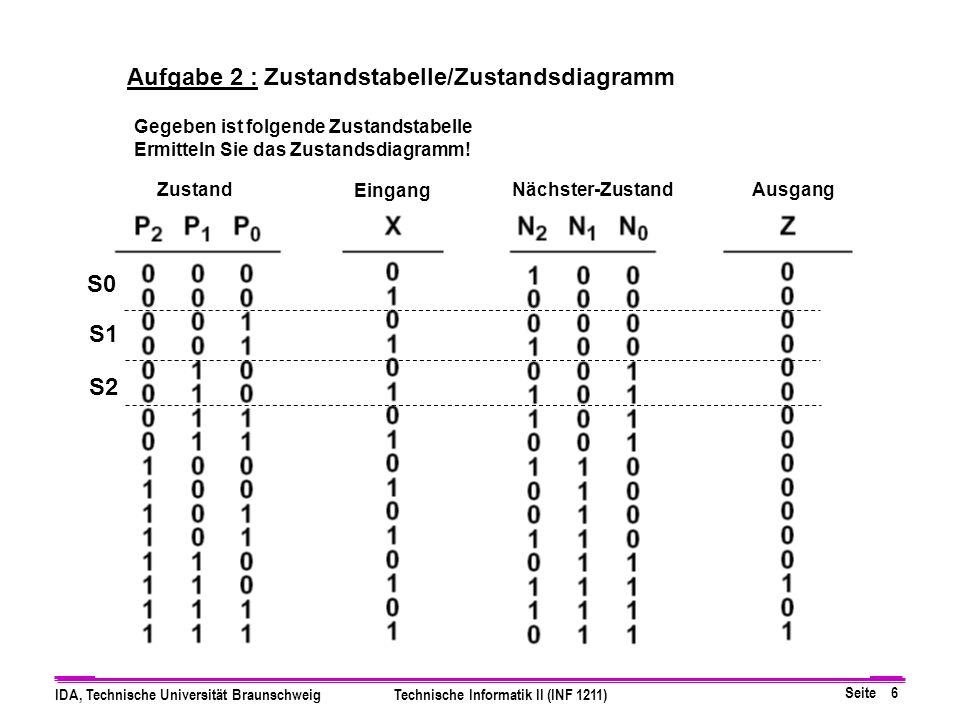 Seite 6 IDA, Technische Universität BraunschweigTechnische Informatik II (INF 1211) Zustand Eingang Nächster-ZustandAusgang Aufgabe 2 : Zustandstabelle/Zustandsdiagramm Gegeben ist folgende Zustandstabelle Ermitteln Sie das Zustandsdiagramm.