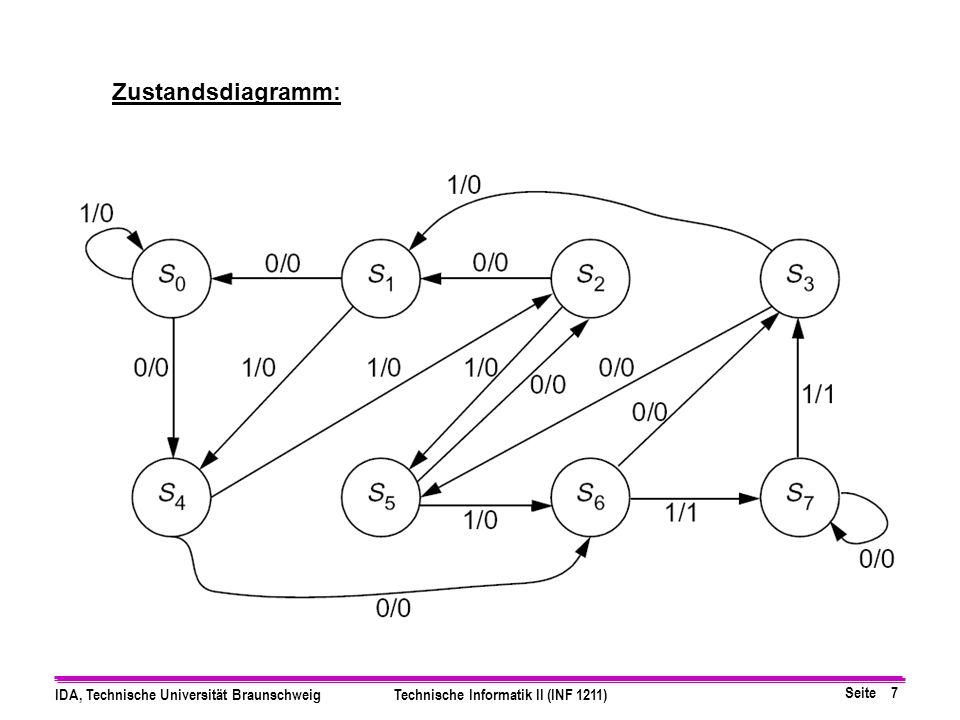 Seite 7 IDA, Technische Universität BraunschweigTechnische Informatik II (INF 1211) Zustandsdiagramm: