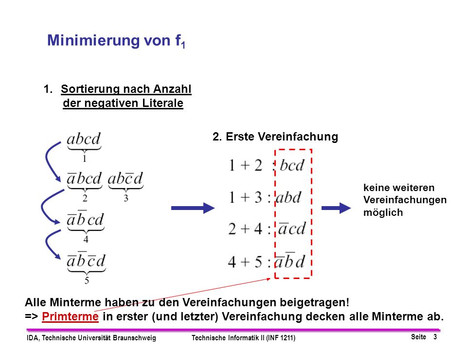 Seite 4 IDA, Technische Universität BraunschweigTechnische Informatik II (INF 1211) Minimierung von f 1 Minterme Primterme Auswahl minimale Anzahl Primterme: Zeilen mit nur einer 1 Durch abd und abd sind alle Minterme außer abcd abgedeckt, abcd kann durch bcd oder acd abgedeckt werden.