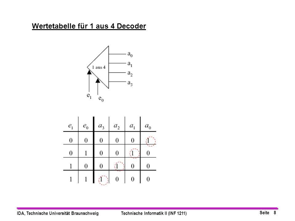 Seite 9 IDA, Technische Universität BraunschweigTechnische Informatik II (INF 1211) Wertetabelle Minimierung