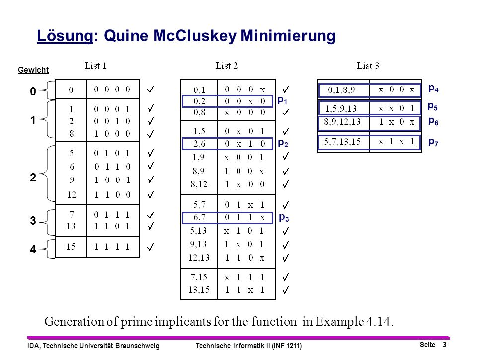Seite 3 IDA, Technische Universität BraunschweigTechnische Informatik II (INF 1211) Generation of prime implicants for the function in Example 4.14. L