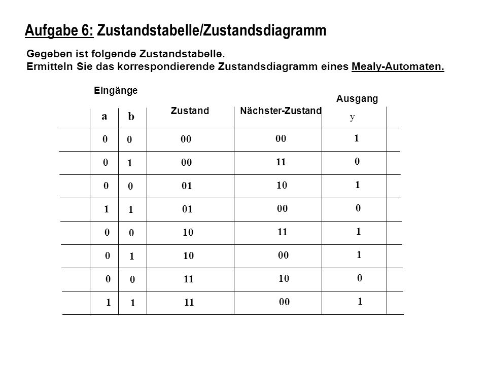 Aufgabe 6: Zustandstabelle/Zustandsdiagramm Gegeben ist folgende Zustandstabelle. Ermitteln Sie das korrespondierende Zustandsdiagramm eines Mealy-Aut