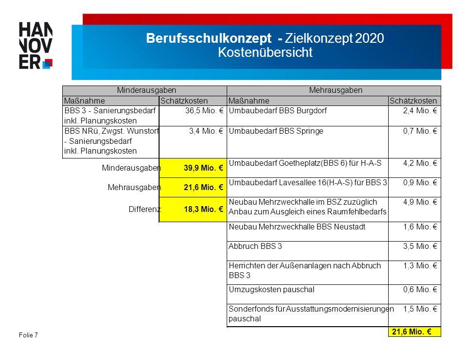 Folie 8 Berufsschulkonzept - Zielkonzept 2020 Kostenübersicht