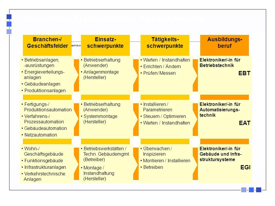 Industrielle Elektroberufe: Auswahlmatrix Ausbildungs- beruf Tätigkeits- schwerpunkte Einsatz- schwerpunkte Branchen-/ Geschäftsfelder Elektroniker/-i