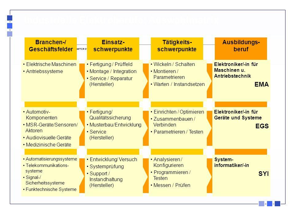 Industrielle Elektroberufe: Auswahlmatrix Ausbildungs- beruf Tätigkeits- schwerpunkte Einsatz- schwerpunkte Branchen-/ Geschäftsfelder System- informa