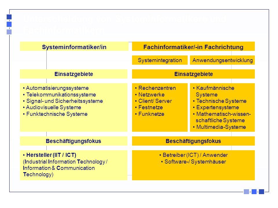 Unterscheidung von Systeminformatikern und Fachinformatikern Fachinformatiker/-in FachrichtungSysteminformatiker/in Rechenzentren Netzwerke Client/ Se