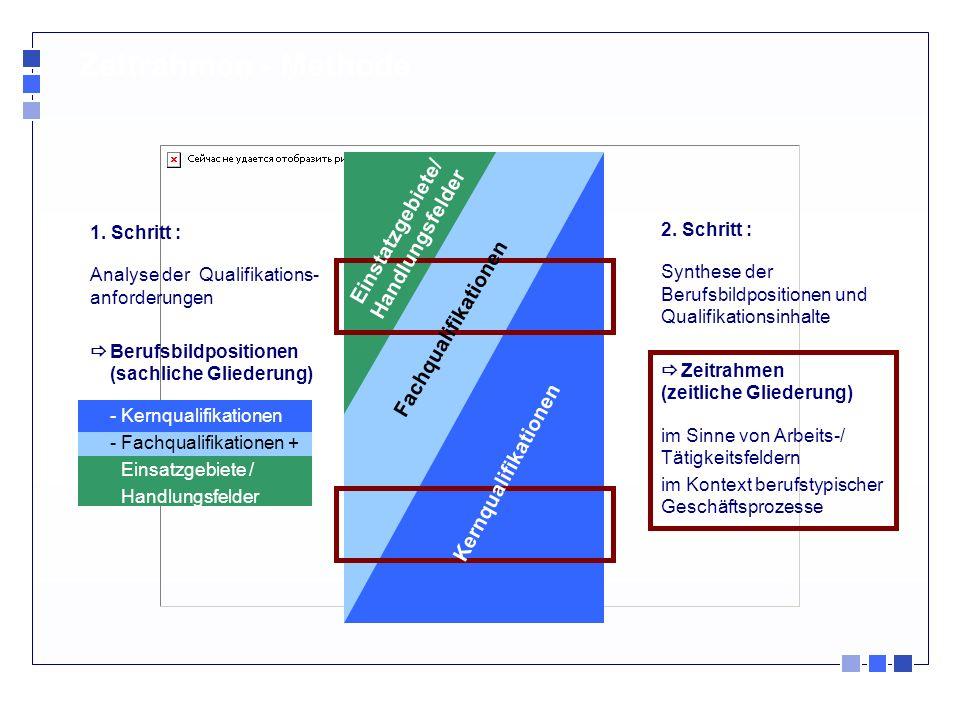 Zeitrahmen - Methode 1. Schritt : Analyse der Qualifikations- anforderungen Berufsbildpositionen (sachliche Gliederung) - Kernqualifikationen - Fachqu